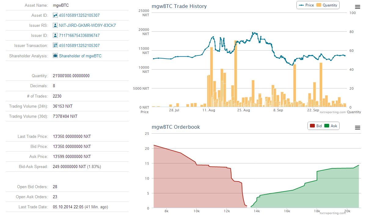 Децентрализованная биржа — уже полгода в строю