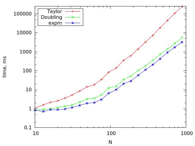 Как не стоит вычислять матричную экспоненту