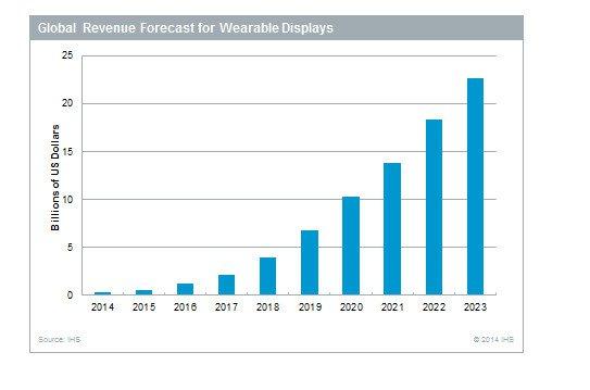 По прогнозу IHS, в 2023 году объем рынка дисплеев для носимой электроники достигнет 22,7 млрд долларов