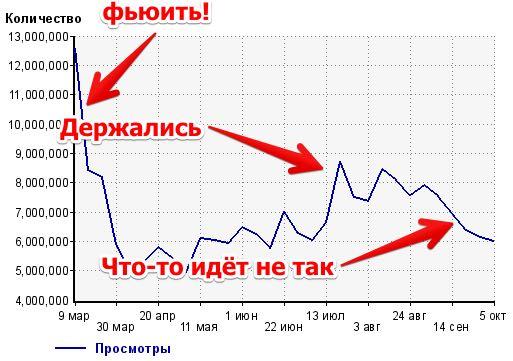 Почему трафик Lenta.ru начал падать?