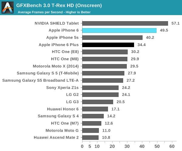 Появились новые результаты тестов производительности смартфона Samsung Galaxy Note 4 на однокристальной системе Exynos 5433