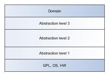 Разработка приложений на основе DSL и генерации кода