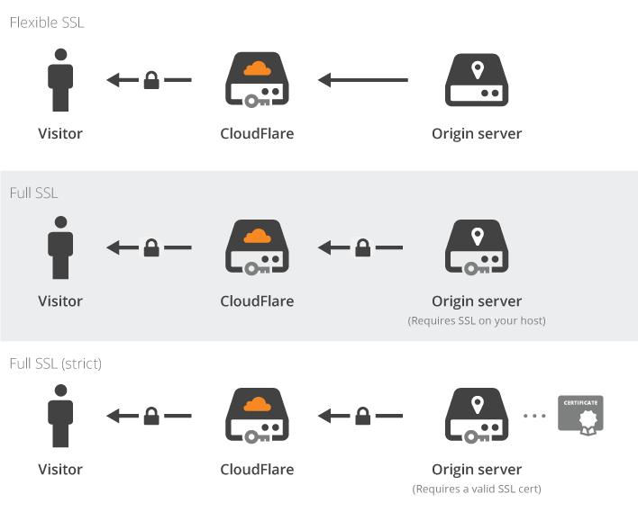 Cloudflare включил бесплатный SSL для всех сайтов
