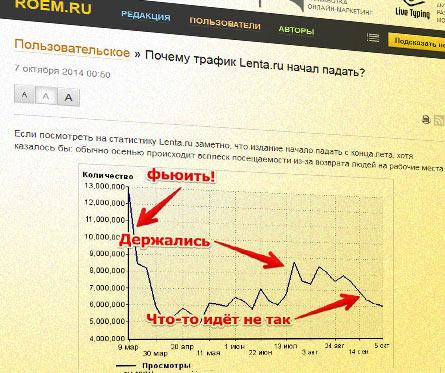 Типовая аналитика по статистике Lenta.ru