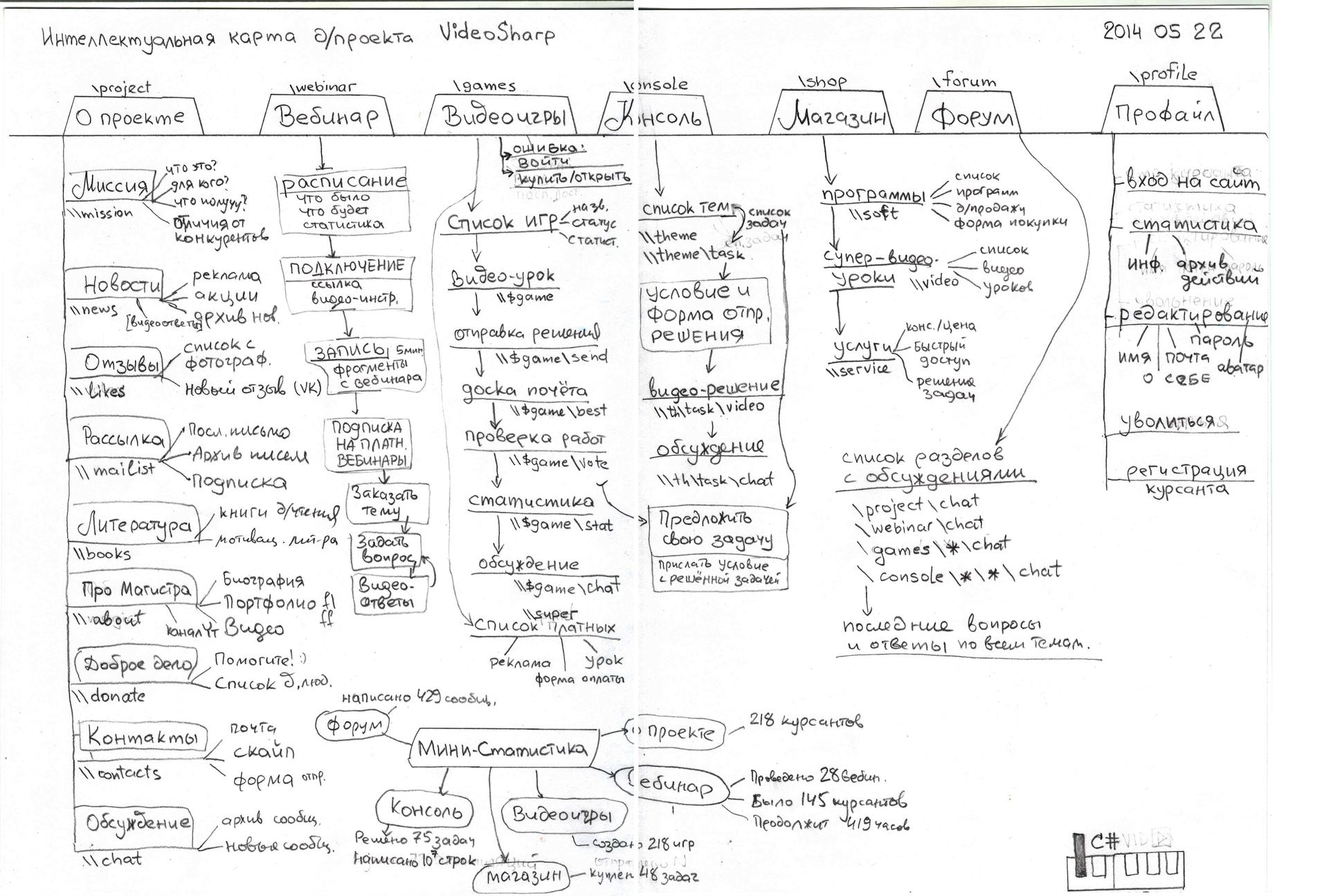 Схема проекты, нарисованная от руки