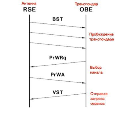 Системы оплаты проезда на основе DSRC снаружи и внутри