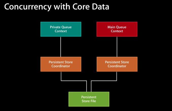 Core Data Stack