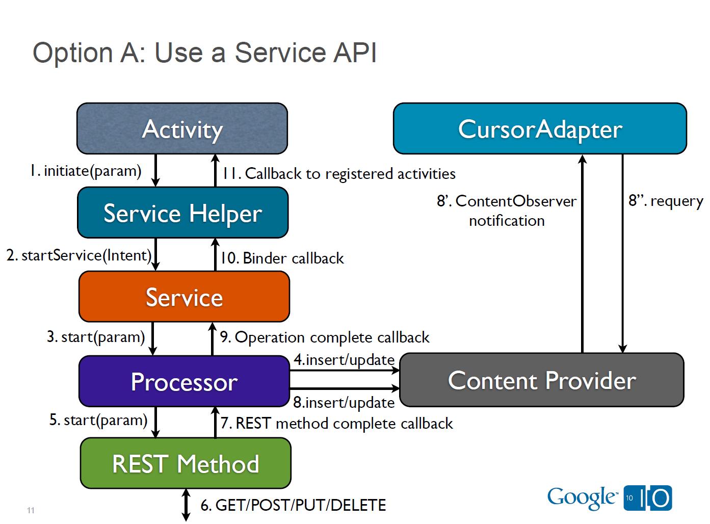 RESTful API под Android: pattern B
