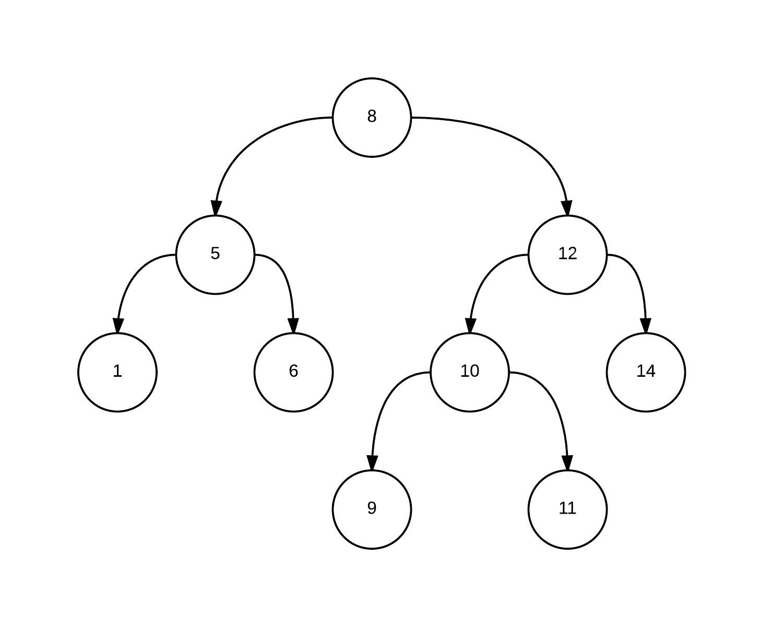 Персистентное декартово дерево по неявному ключу