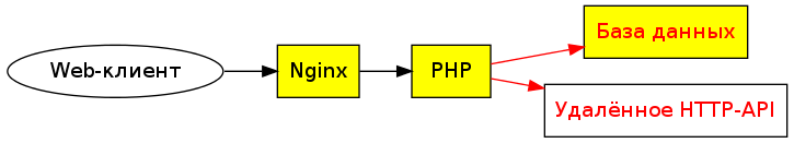 Nginx, PHP