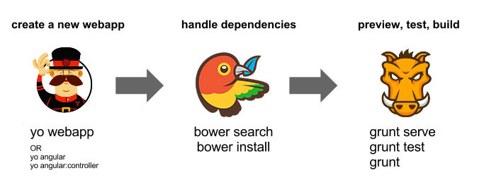 Готовим свой первый веб компонент
