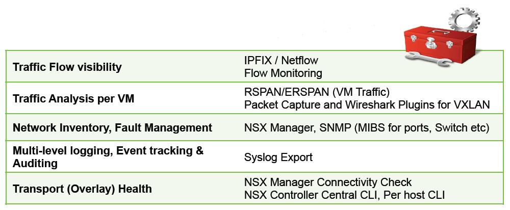 Виртуальные сети: VXLAN и VMware NSX