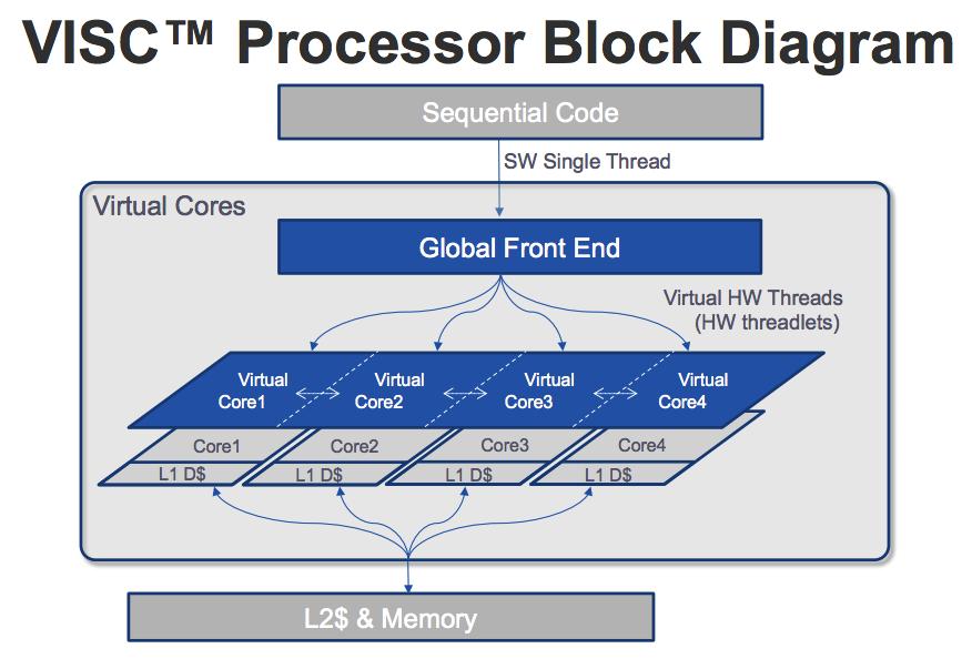 Революционная архитектура микропроцессоров VISC