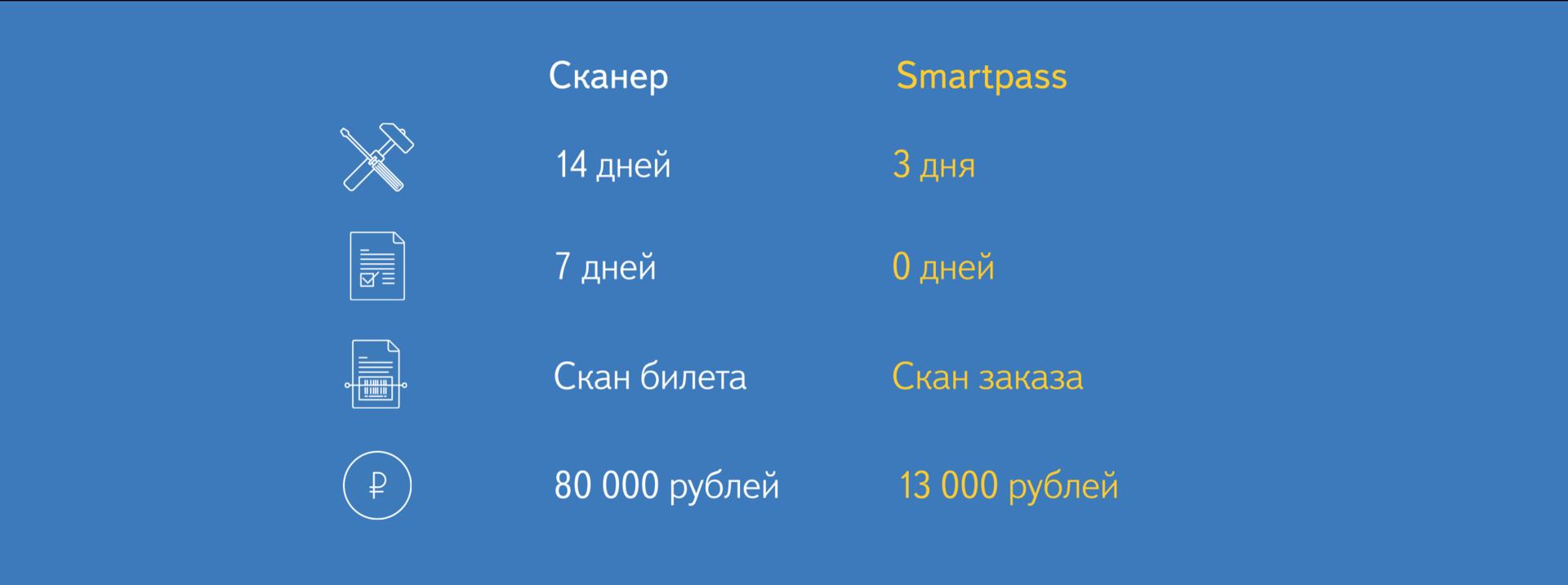 Технология от Яндекса, которая избавит нас от бумажных билетов в кино и очередей в кассу