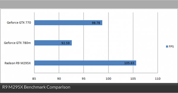 3D-карта AMD Radeon R9 M295X протестирована в тесте Cinebench