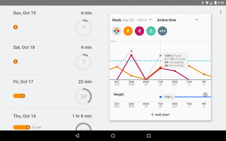 Корпорация Google представила Google Fit: сервис и приложение для мониторинга здоровья пользователя