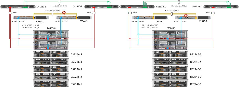 Поочередное отключение Inter Switch Link между коммутаторами Cisco Nexus 5548