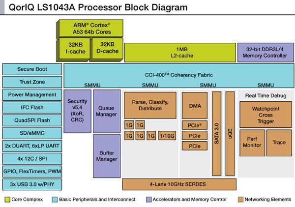 Процессор Freescale QorIQ LS1043A предназначен для сетевого оборудования