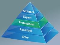 Cisco. Пути сертификации