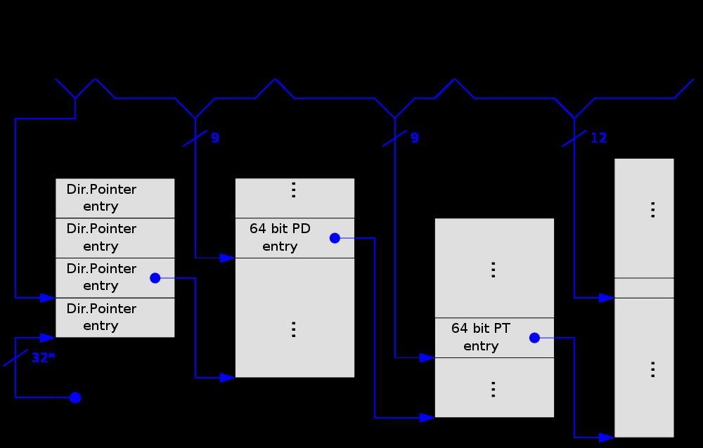 Адреса памяти: физические, виртуальные, логические, линейные, эффективные, гостевые