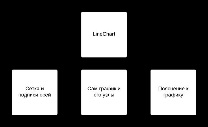 Гибкая настройка графиков в JavaFX