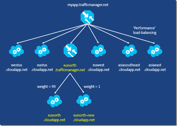 2. Nested Load-Balancing, Performance   Weights