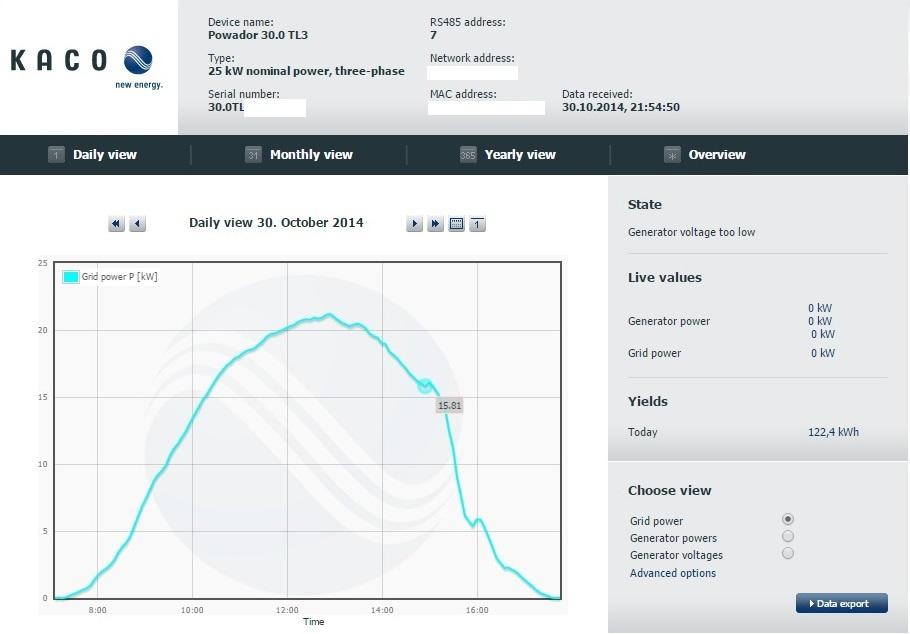 Расчет сроков окупаемости солнечных панелей