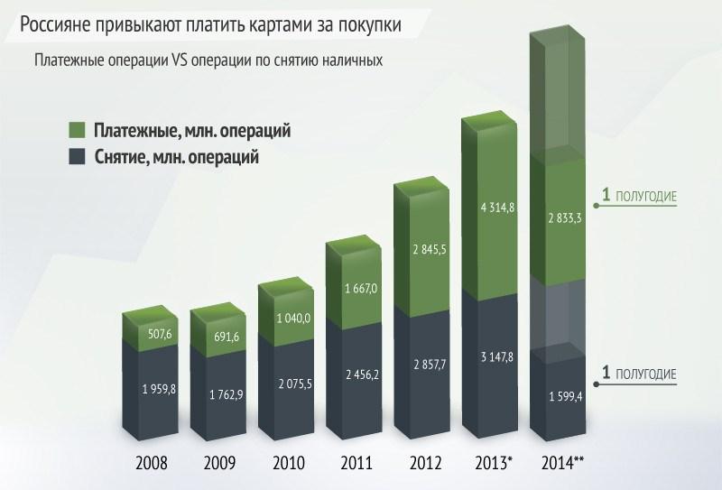 Рунет в картинках XVIII. Банковские карты в России и мире
