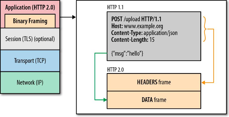 Илья Григорик о внедрении HTTP 2