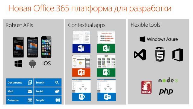 Новый Office 365 как платформа для разработчиков под Windows, Android, iOS и Web