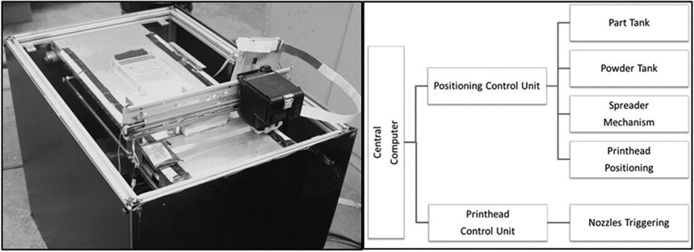 «Вывернутая наизнанку» технология спекания может снизить стоимость 3D принтеров по металлу во много раз