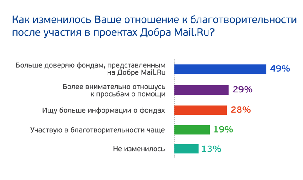 Разбирая краудфандинг: как сделать, чтобы проект полетел (опыт проектов Добра Mail.Ru) - 7