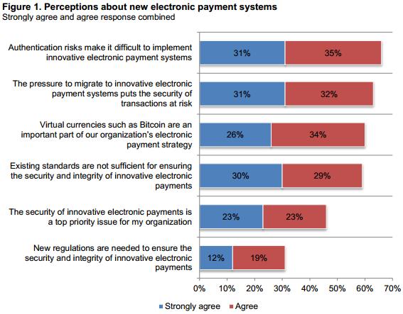 79% компаний США намерены использовать цифровые валюты - 2