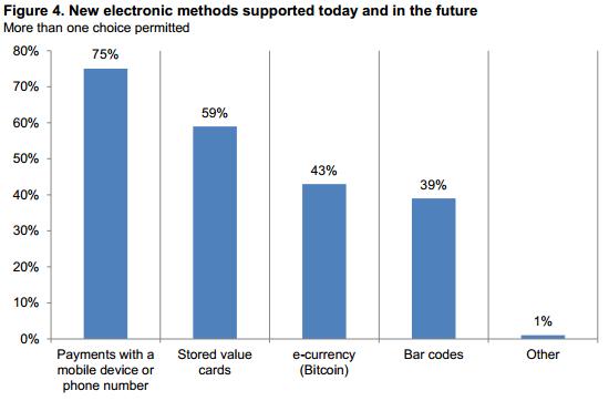 79% компаний США намерены использовать цифровые валюты - 3