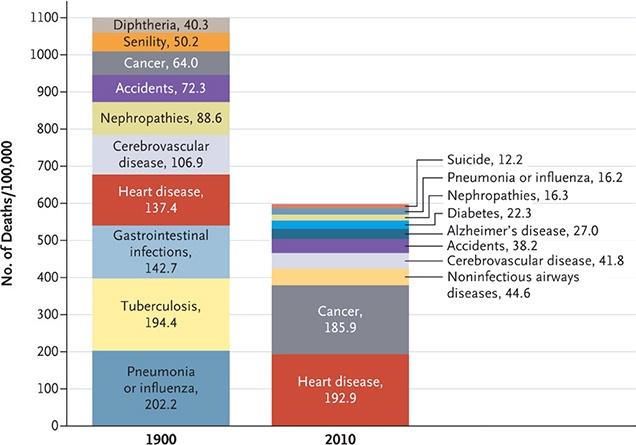 Почему мы умираем? Сухие цифры - 1