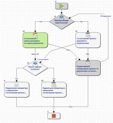 Создание User-Friendly движка бизнес-процессов на основе Windows Workflow Foundation - 1