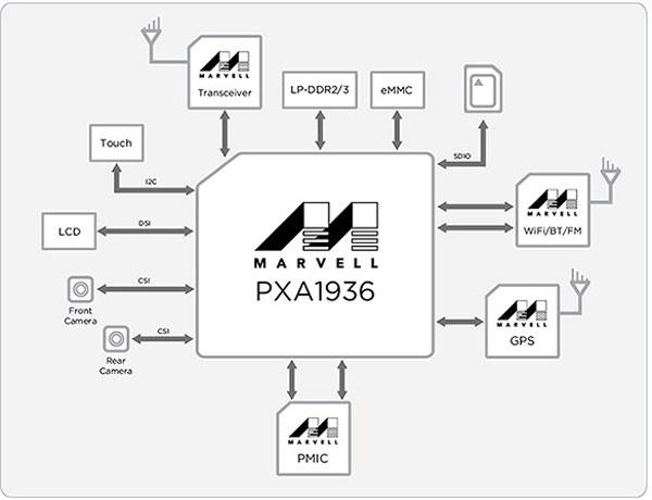 Смартфоны и планшеты на базе PXA1936 начнут появляться на рынке начале 2015 года