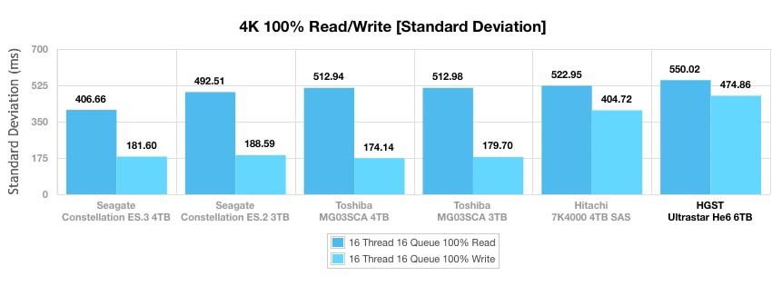 Ultrastar Не6 — первый в мире гелиевый HDD емкостью 6 ТБ - 10