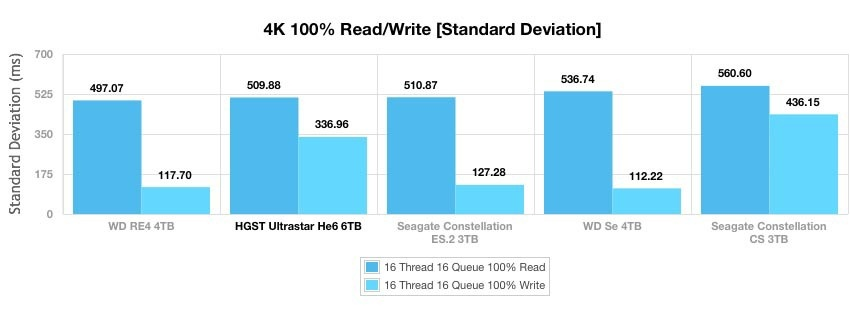 Ultrastar Не6 — первый в мире гелиевый HDD емкостью 6 ТБ - 11
