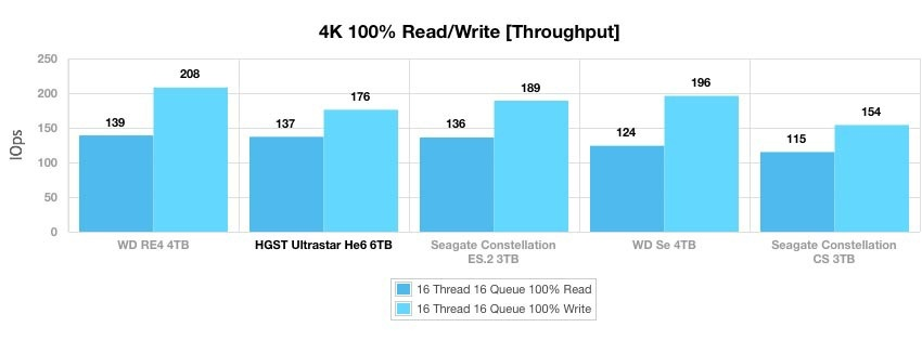 Ultrastar Не6 — первый в мире гелиевый HDD емкостью 6 ТБ - 5