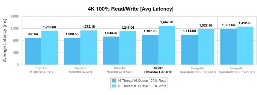 Ultrastar Не6 — первый в мире гелиевый HDD емкостью 6 ТБ - 6