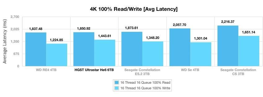Ultrastar Не6 — первый в мире гелиевый HDD емкостью 6 ТБ - 7