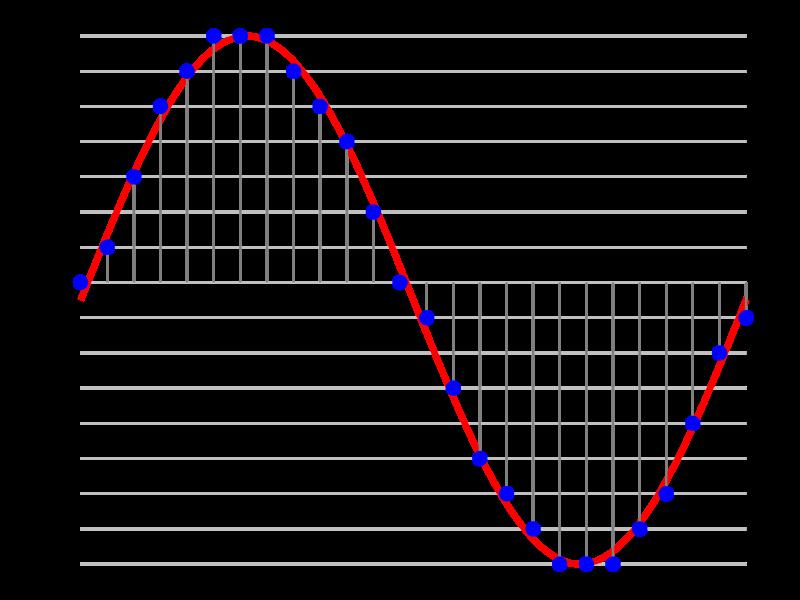 Основы цифрового звука - 4