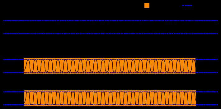 Основы цифрового звука - 7