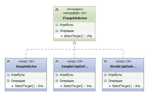 Введение в компонентно-ориентированный подход к программированию - 4