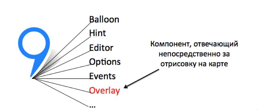 ObjectManager в API Яндекс.Карт. Как быстро отрисовать 10000 меток на карте и не затормозить всё вокруг - 10