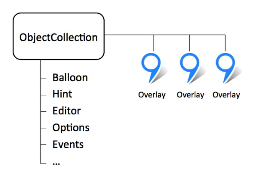 ObjectManager в API Яндекс.Карт. Как быстро отрисовать 10000 меток на карте и не затормозить всё вокруг - 11
