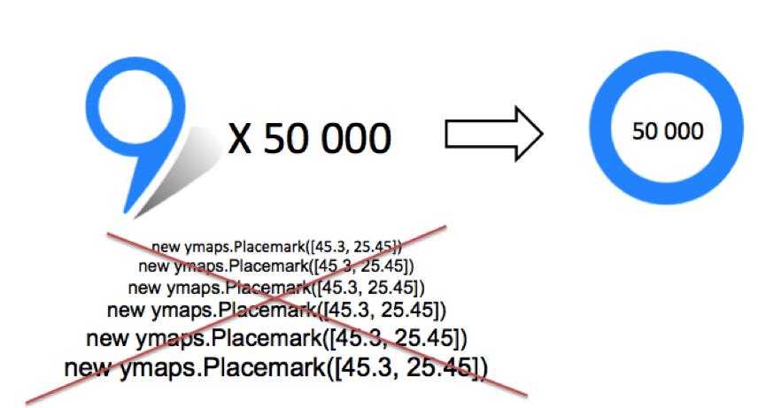 ObjectManager в API Яндекс.Карт. Как быстро отрисовать 10000 меток на карте и не затормозить всё вокруг - 13