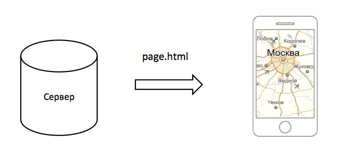 ObjectManager в API Яндекс.Карт. Как быстро отрисовать 10000 меток на карте и не затормозить всё вокруг - 5
