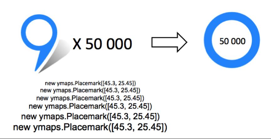 ObjectManager в API Яндекс.Карт. Как быстро отрисовать 10000 меток на карте и не затормозить всё вокруг - 8